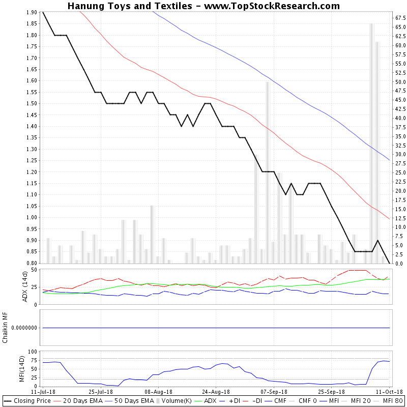 ThreeMonthsTechnicalAnalysis Technical Chart for Hanung Toys and Textiles