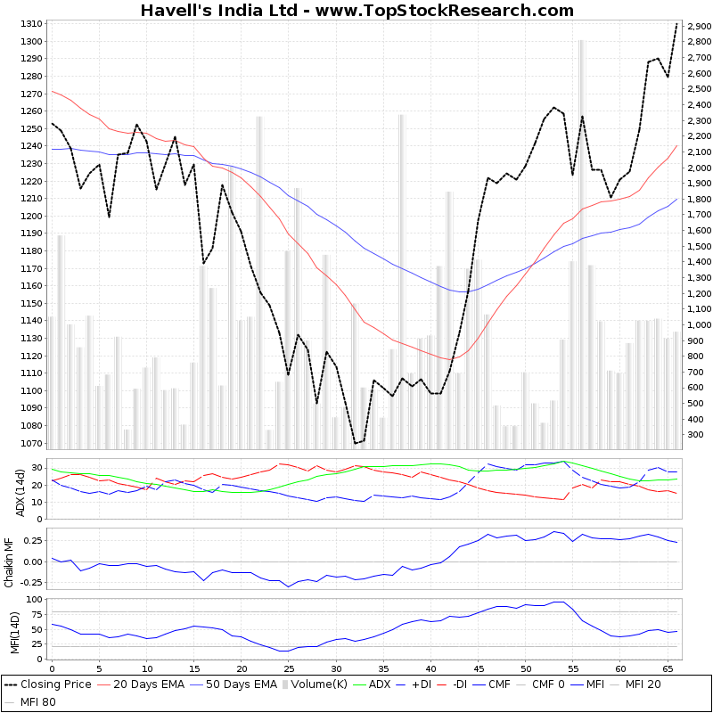 ThreeMonthsTechnicalAnalysis Technical Chart for Havells India Ltd