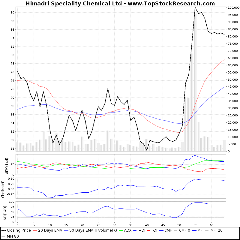 ThreeMonthsTechnicalAnalysis Technical Chart for Himadri Speciality Chemical Ltd