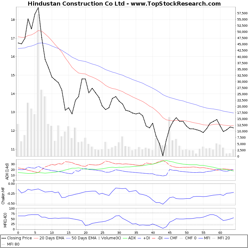 ThreeMonthsTechnicalAnalysis Technical Chart for Hindustan Construction Co Ltd