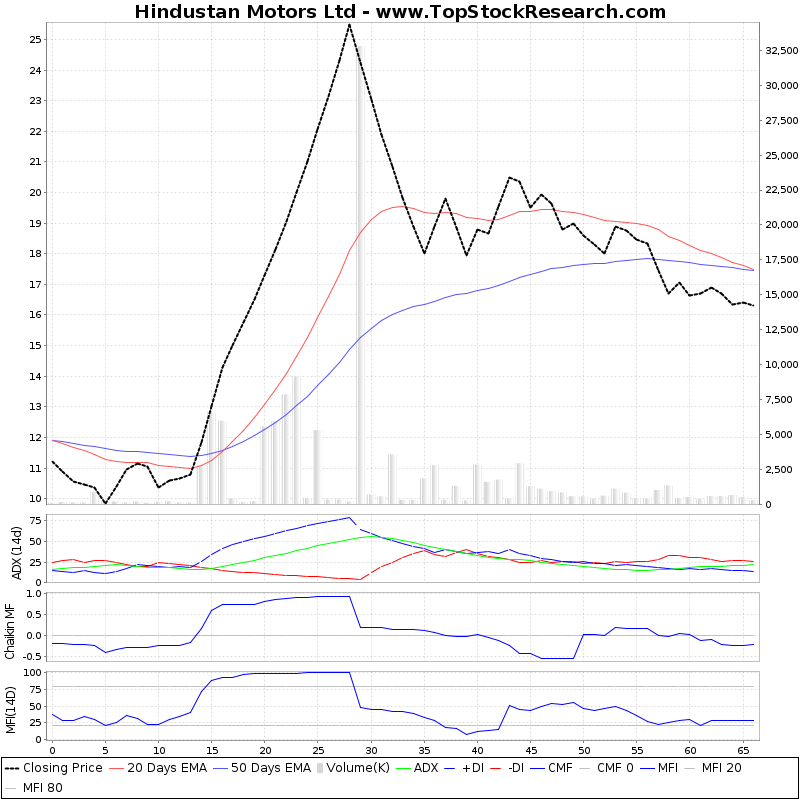 ThreeMonthsTechnicalAnalysis Technical Chart for Hindustan Motors Ltd