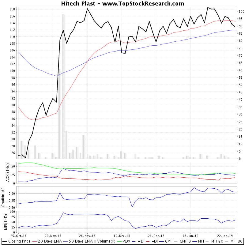 ThreeMonthsTechnicalAnalysis Technical Chart for Hitech Plast