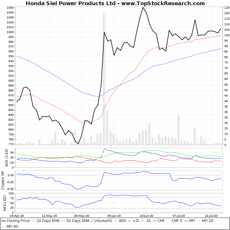 ThreeMonthsTechnicalAnalysis Technical Chart for Honda Siel Power Products Ltd