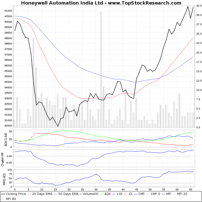 ThreeMonthsTechnicalAnalysis Technical Chart for Honeywell Automation India Ltd