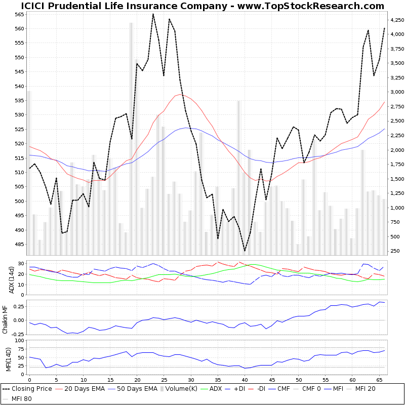 ThreeMonthsTechnicalAnalysis Technical Chart for ICICI Prudential Life Insurance Company