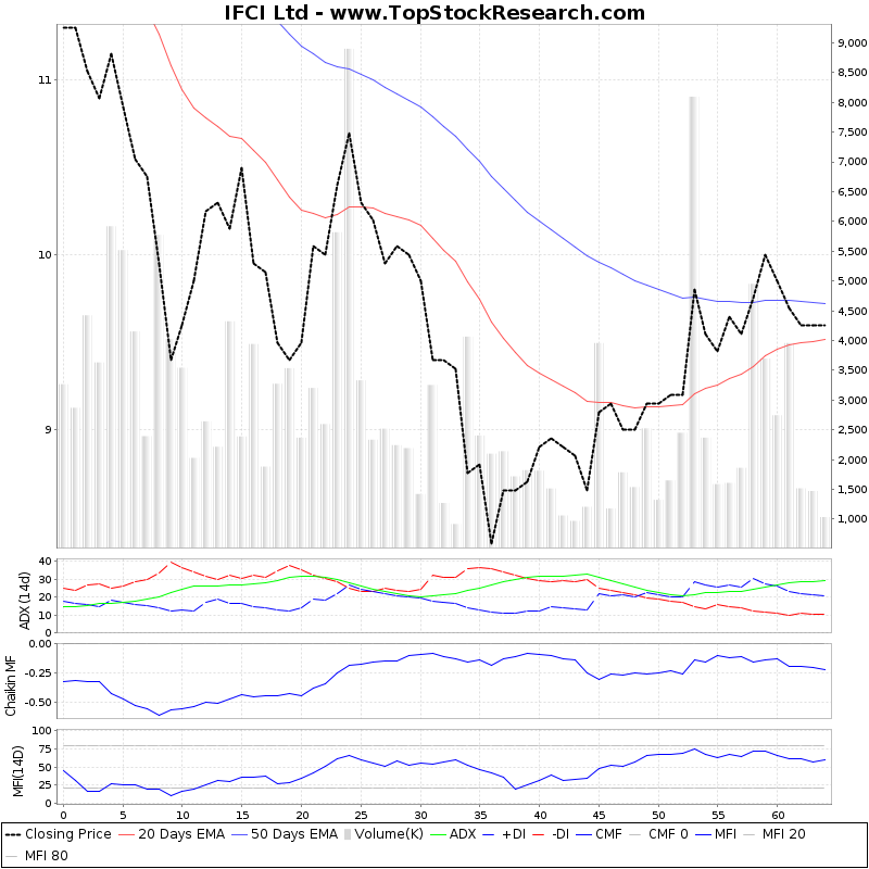 ThreeMonthsTechnicalAnalysis Technical Chart for IFCI Ltd