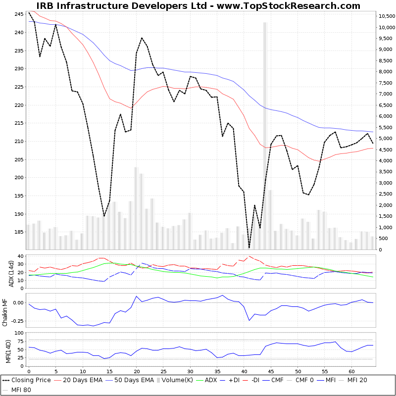 ThreeMonthsTechnicalAnalysis Technical Chart for IRB Infrastructure Developers Ltd