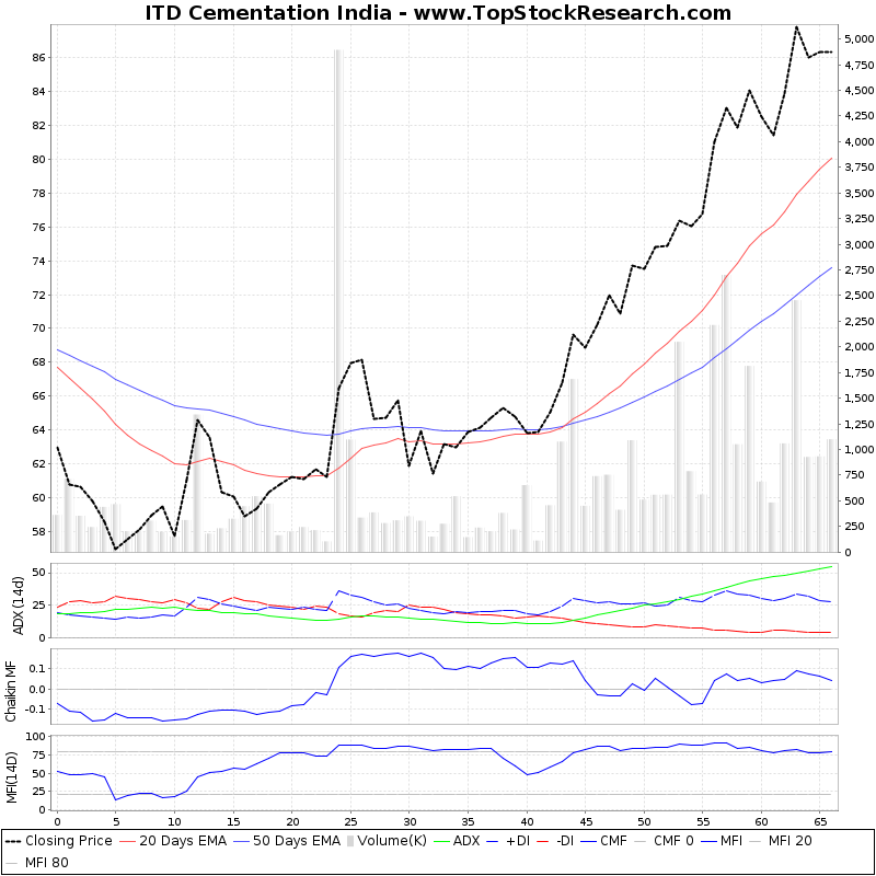 ThreeMonthsTechnicalAnalysis Technical Chart for ITD Cementation India