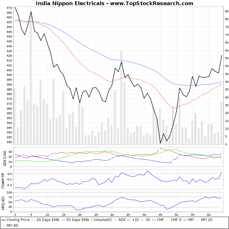 ThreeMonthsTechnicalAnalysis Technical Chart for India Nippon Electricals