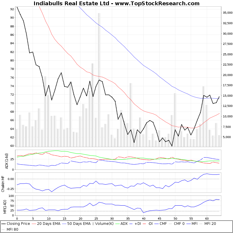 ThreeMonthsTechnicalAnalysis Technical Chart for Indiabulls Real Estate Ltd