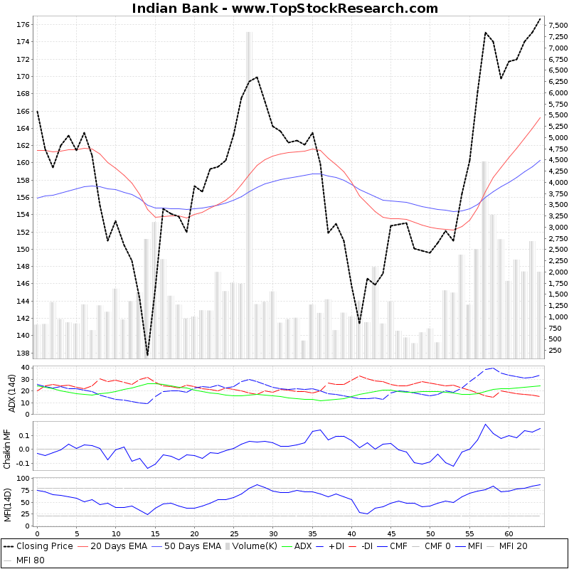 ThreeMonthsTechnicalAnalysis Technical Chart for Indian Bank