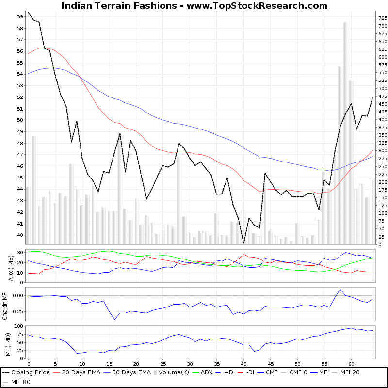 ThreeMonthsTechnicalAnalysis Technical Chart for Indian Terrain Fashions