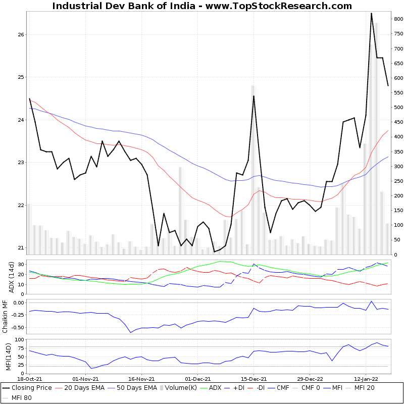 ThreeMonthsTechnicalAnalysis Technical Chart for Industrial Dev Bank of India
