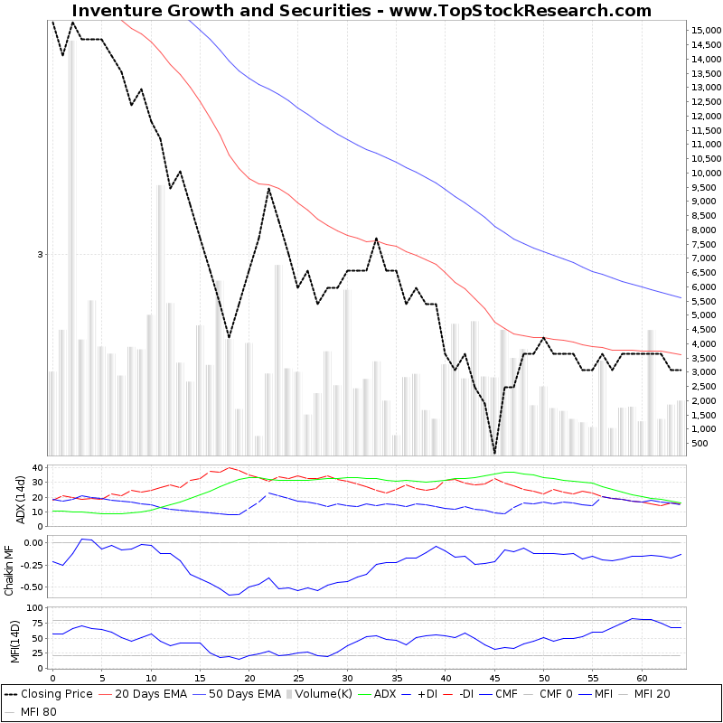 ThreeMonthsTechnicalAnalysis Technical Chart for Inventure Growth and Securities