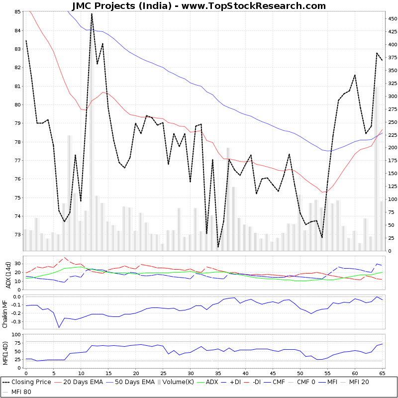 ThreeMonthsTechnicalAnalysis Technical Chart for JMC Projects (India)
