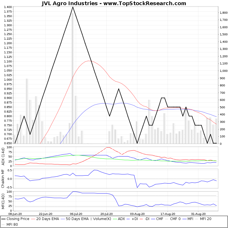 ThreeMonthsTechnicalAnalysis Technical Chart for JVL Agro Industries