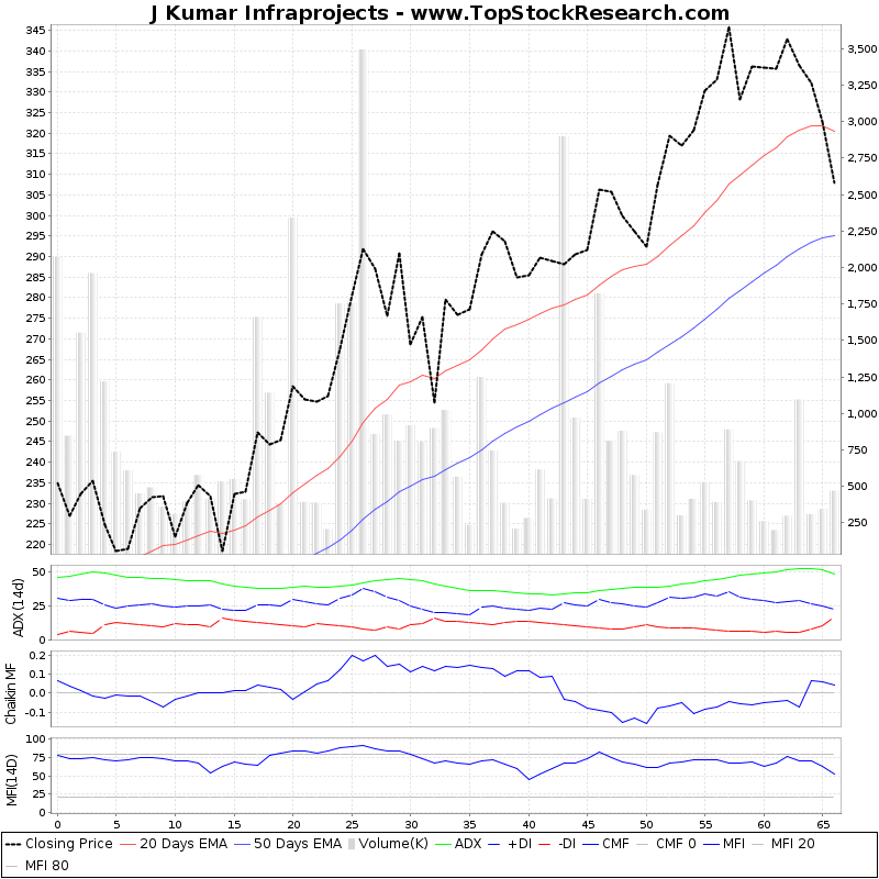 ThreeMonthsTechnicalAnalysis Technical Chart for J Kumar Infraprojects