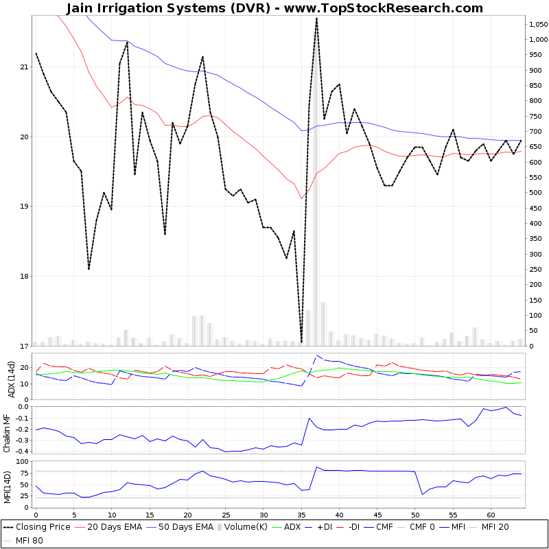 ThreeMonthsTechnicalAnalysis Technical Chart for Jain Irrigation Systems (DVR)
