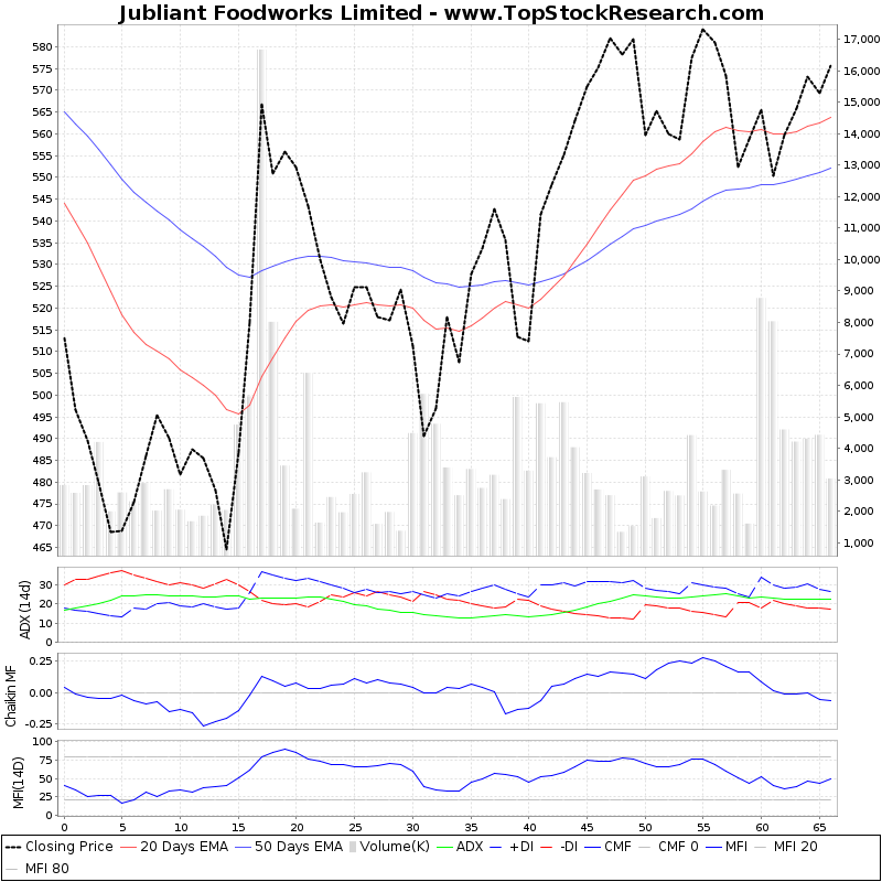 ThreeMonthsTechnicalAnalysis Technical Chart for Jubliant Foodworks Limited