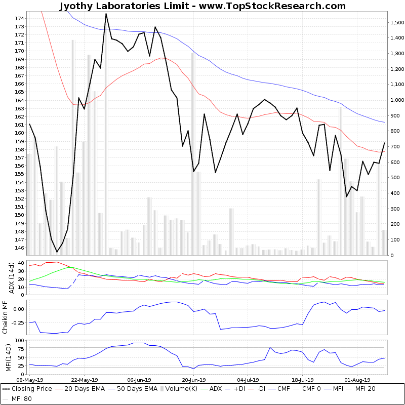 ThreeMonthsTechnicalAnalysis Technical Chart for Jyothy Laboratories Limit