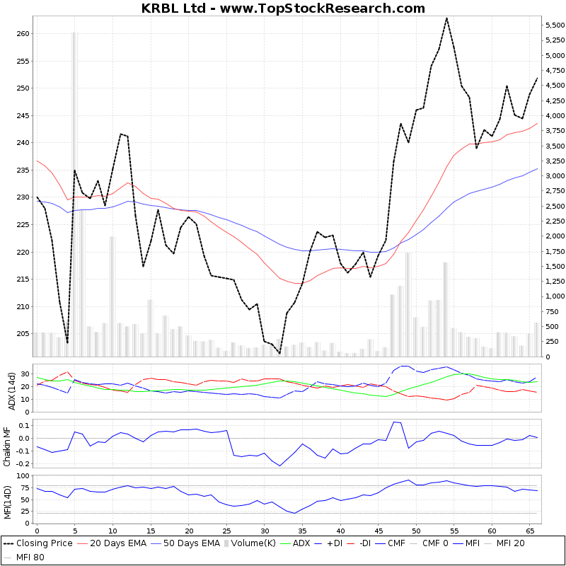ThreeMonthsTechnicalAnalysis Technical Chart for KRBL Ltd