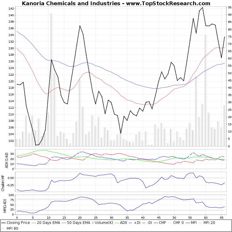 ThreeMonthsTechnicalAnalysis Technical Chart for Kanoria Chemicals and Industries