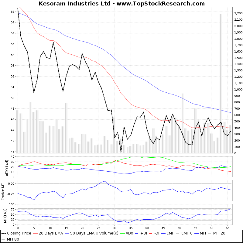 ThreeMonthsTechnicalAnalysis Technical Chart for Kesoram Industries Ltd