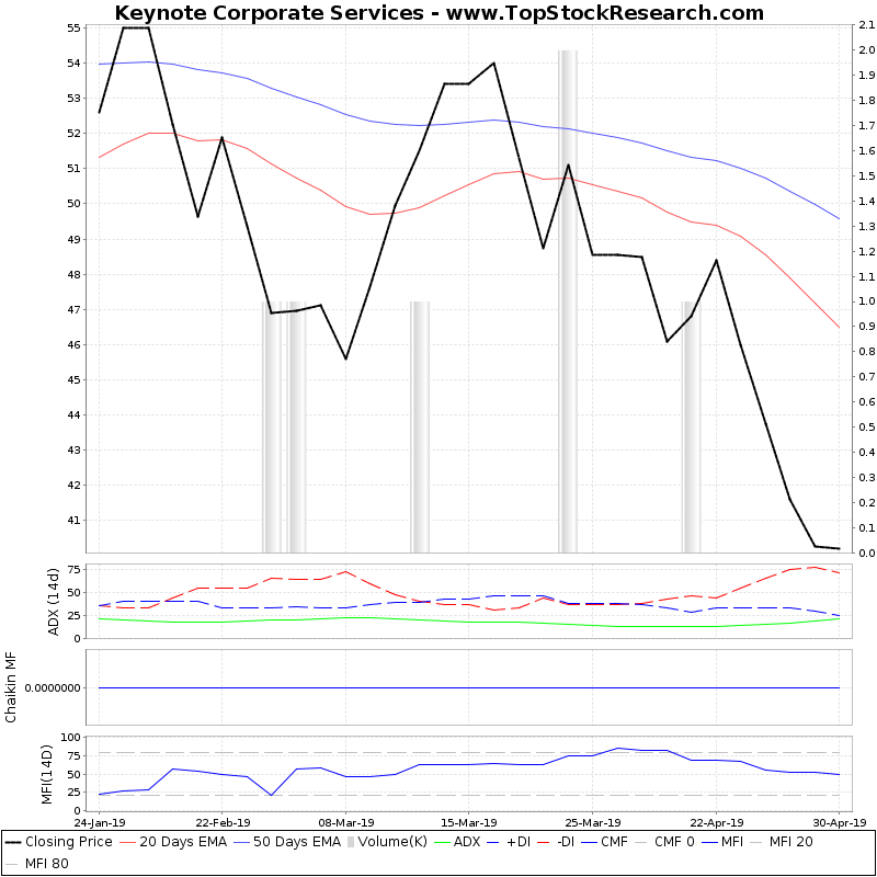 ThreeMonthsTechnicalAnalysis Technical Chart for Keynote Corporate Services