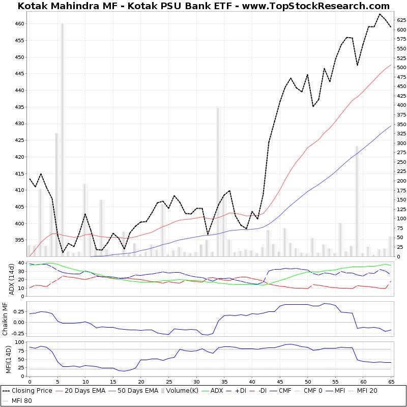 kotak mahindra Stock analysis for kotak mahindra bank ltd (kmb:natl india) including stock price, stock chart, company news, key statistics, fundamentals and company profile.