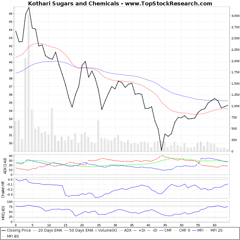 ThreeMonthsTechnicalAnalysis Technical Chart for Kothari Sugars and Chemicals