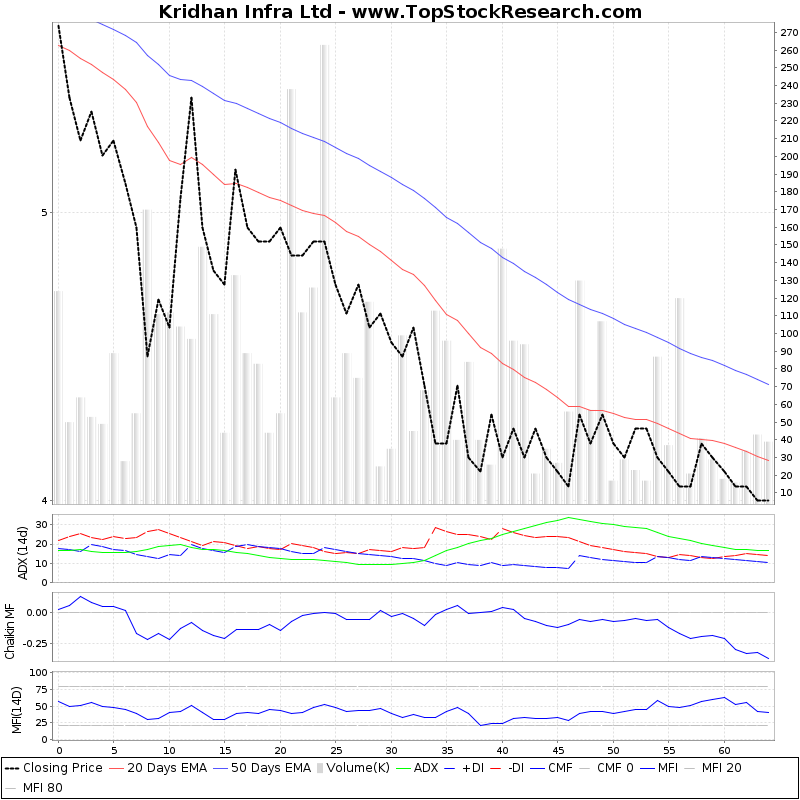 ThreeMonthsTechnicalAnalysis Technical Chart for Kridhan Infra Ltd