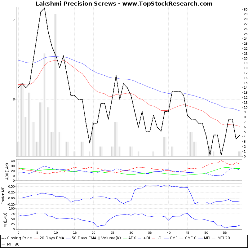 ThreeMonthsTechnicalAnalysis Technical Chart for Lakshmi Precision Screws