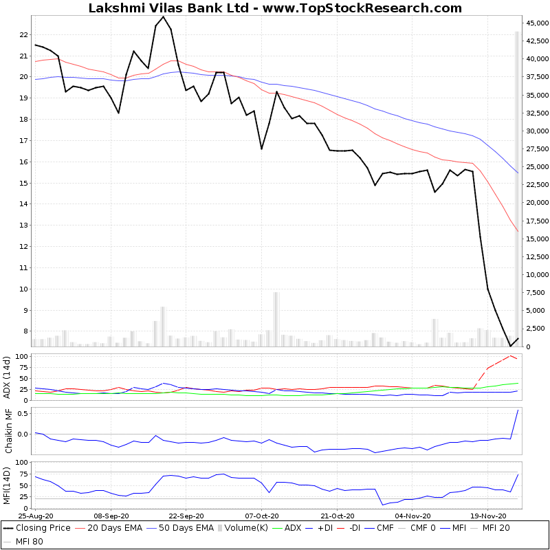 ThreeMonthsTechnicalAnalysis Technical Chart for Lakshmi Vilas Bank Ltd