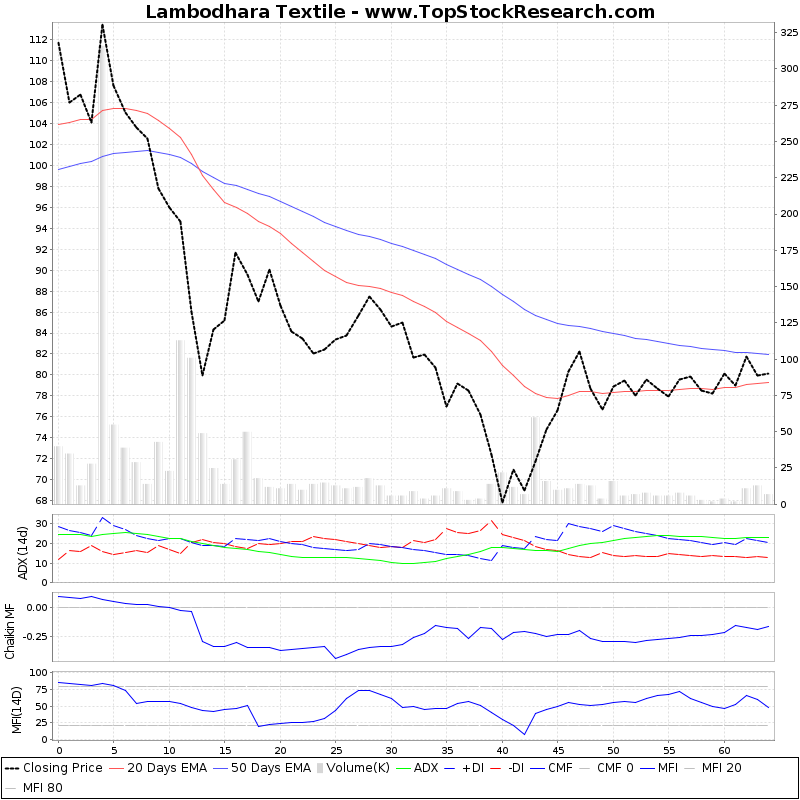 ThreeMonthsTechnicalAnalysis Technical Chart for Lambodhara Textile