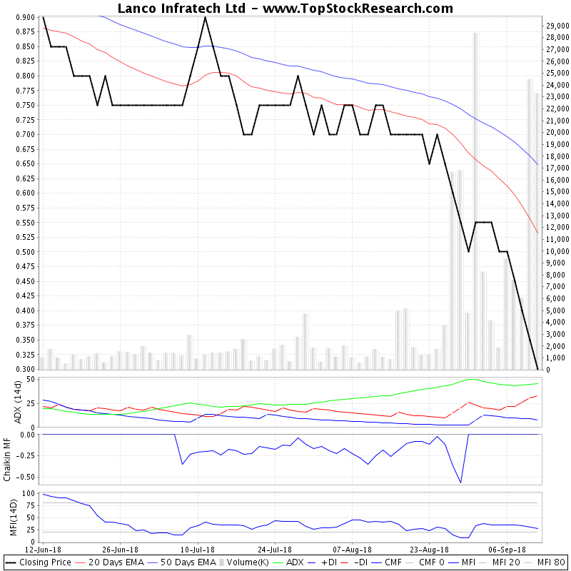 ThreeMonthsTechnicalAnalysis Technical Chart for Lanco Infratech Ltd