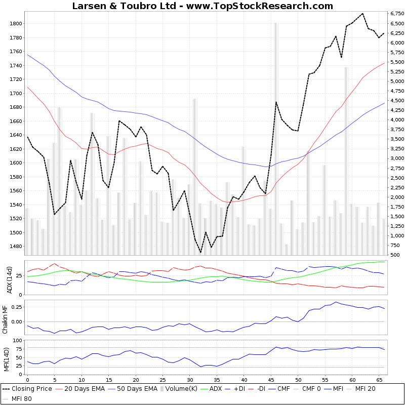ThreeMonthsTechnicalAnalysis Technical Chart for Larsen Toubro Ltd