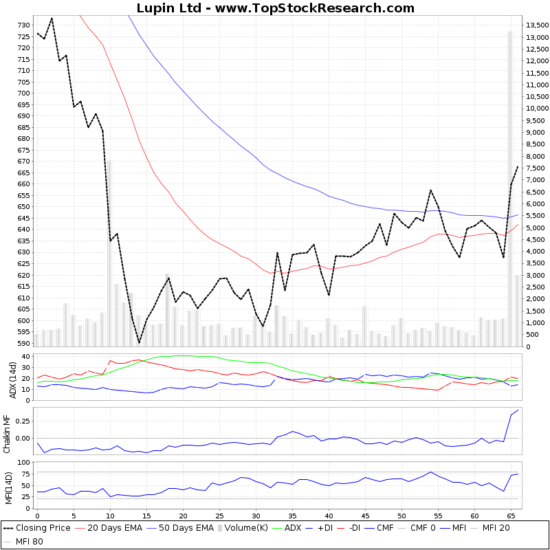 ThreeMonthsTechnicalAnalysis Technical Chart for Lupin Ltd