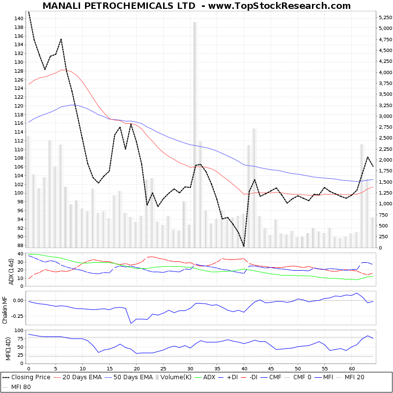 ThreeMonthsTechnicalAnalysis Technical Chart for MANALI PETROCHEMICALS LTD