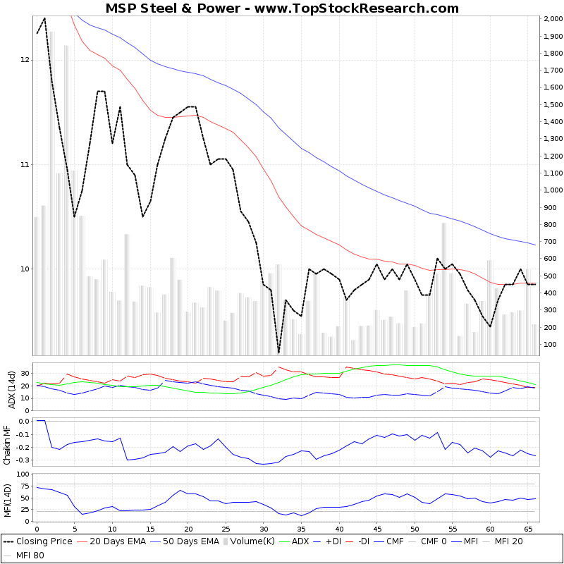 ThreeMonthsTechnicalAnalysis Technical Chart for MSP Steel Power