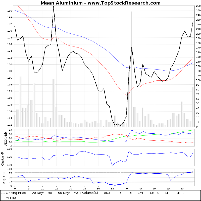 ThreeMonthsTechnicalAnalysis Technical Chart for Maan Aluminium