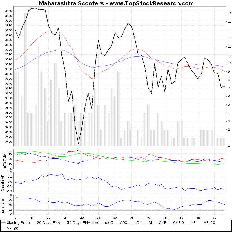 ThreeMonthsTechnicalAnalysis Technical Chart for Maharashtra Scooters