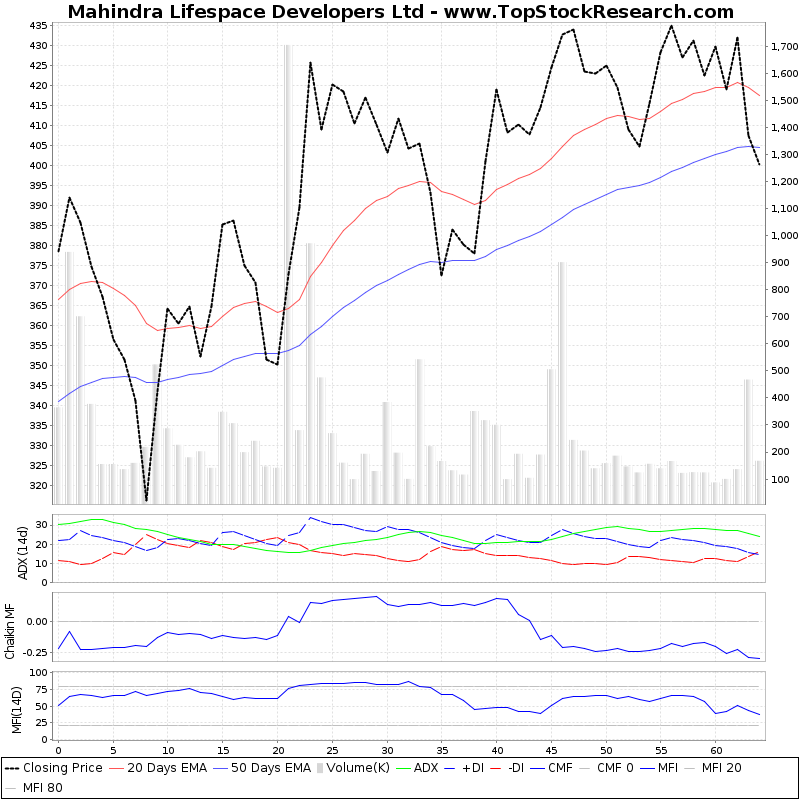ThreeMonthsTechnicalAnalysis Technical Chart for Mahindra Lifespace Developers Ltd