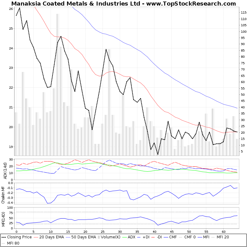 ThreeMonthsTechnicalAnalysis Technical Chart for Manaksia Coated Metals Industries Ltd