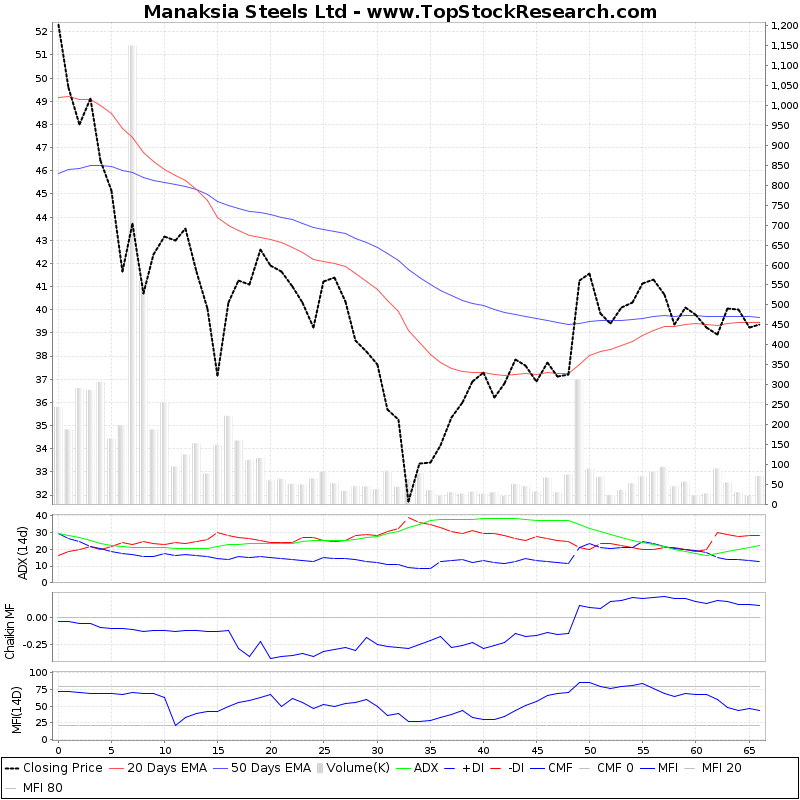 ThreeMonthsTechnicalAnalysis Technical Chart for Manaksia Steels Ltd