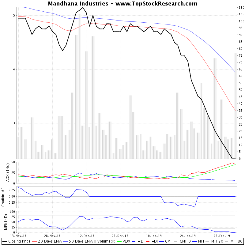 ThreeMonthsTechnicalAnalysis Technical Chart for Mandhana Industries