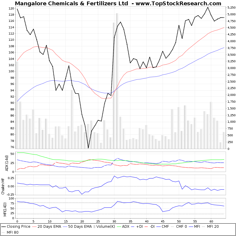 ThreeMonthsTechnicalAnalysis Technical Chart for Mangalore Chemicals Fertilizers Ltd