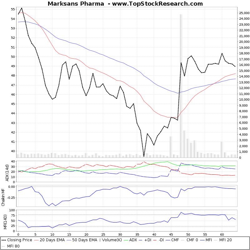 ThreeMonthsTechnicalAnalysis Technical Chart for Marksans Pharma