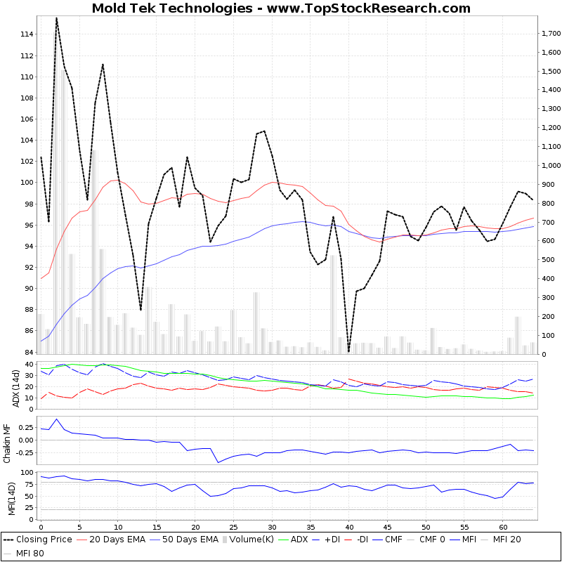 ThreeMonthsTechnicalAnalysis Technical Chart for Mold Tek Technologies