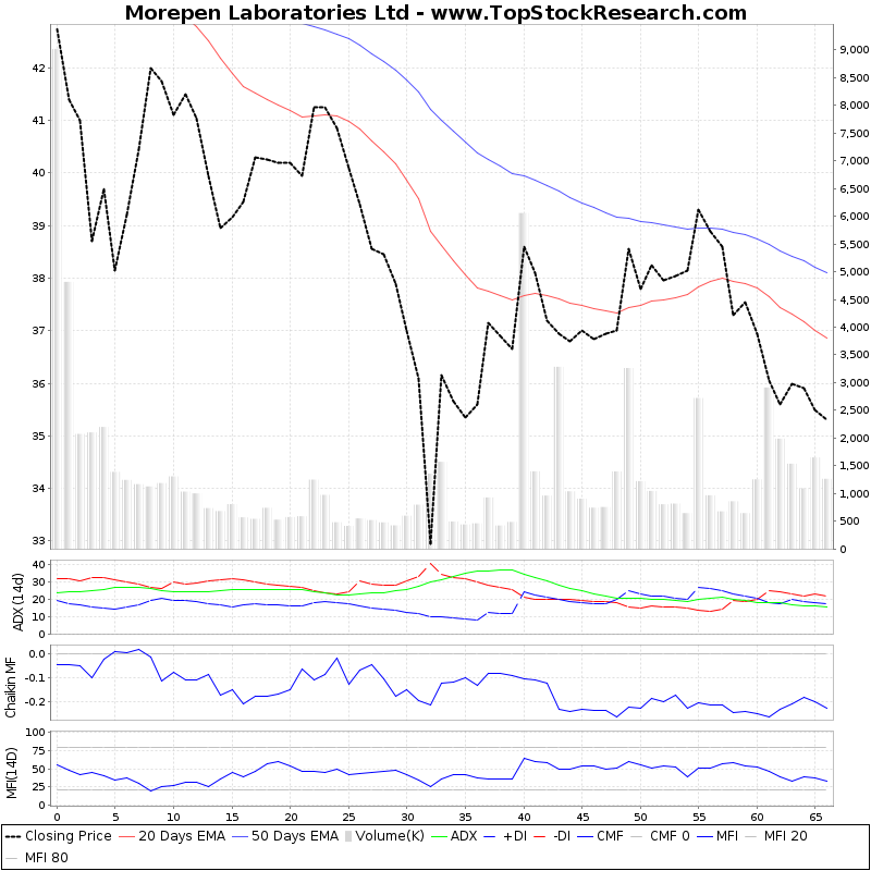 ThreeMonthsTechnicalAnalysis Technical Chart for Morepen Laboratories Ltd