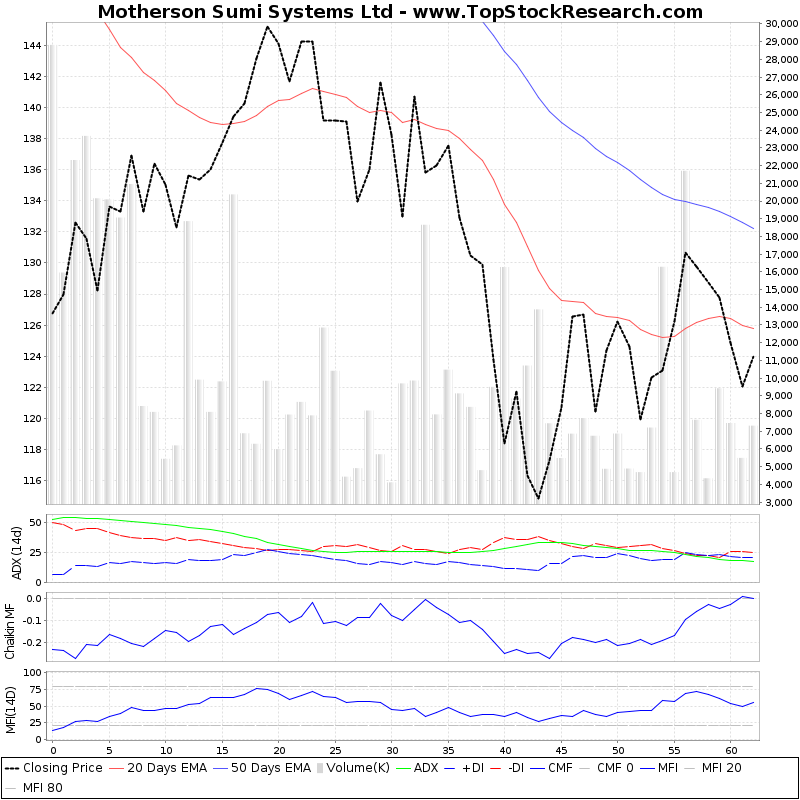 ThreeMonthsTechnicalAnalysis Technical Chart for Motherson Sumi Systems Ltd